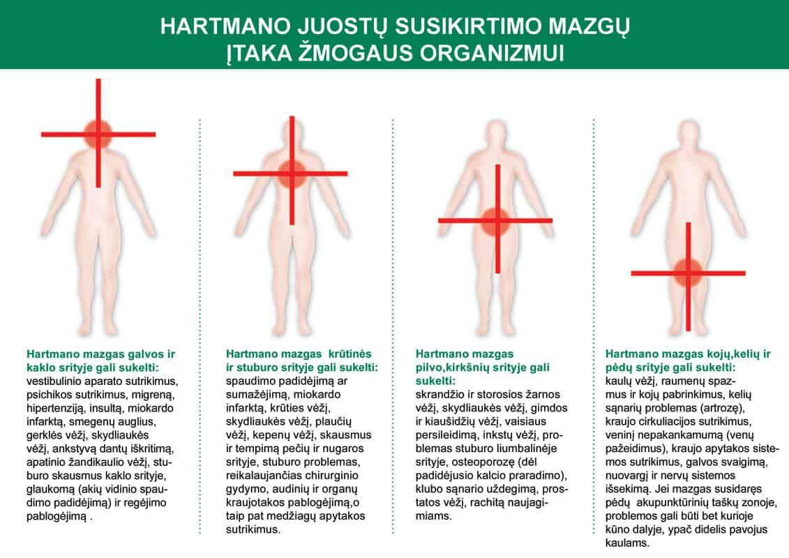 taškų ant žmogaus kūno hipertenzijos)